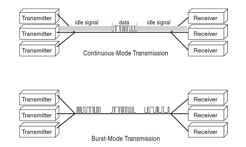 Burst-Mode Transmission