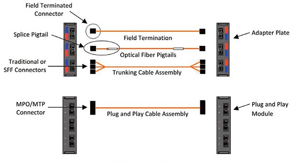 mtp fiber cables transport service with fibre optic patch panel fiber optic patch panel wiring diagram at aneh.co