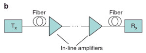 In-line Amplifier Applications