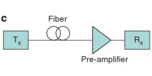 Pre-amplifier Applications