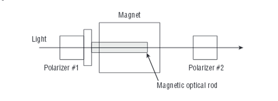 Magnetic Optical Isolator