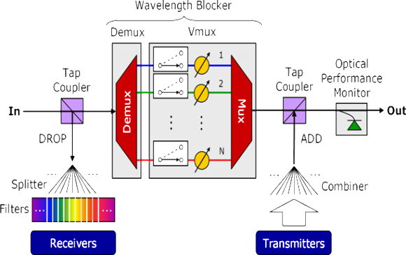 Structure of Optical Multiplexer