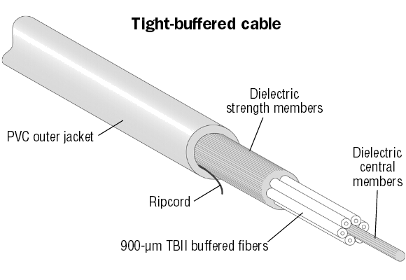 The Structure of Tight-Buffered Cable