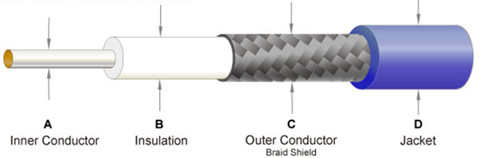 Twisted Pair vs Coaxial Cable vs Fiber Optic Cable