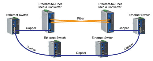 Ethernet copper-to-fiber media converter