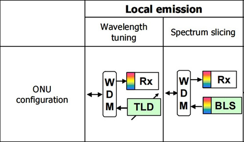 Local emission solution