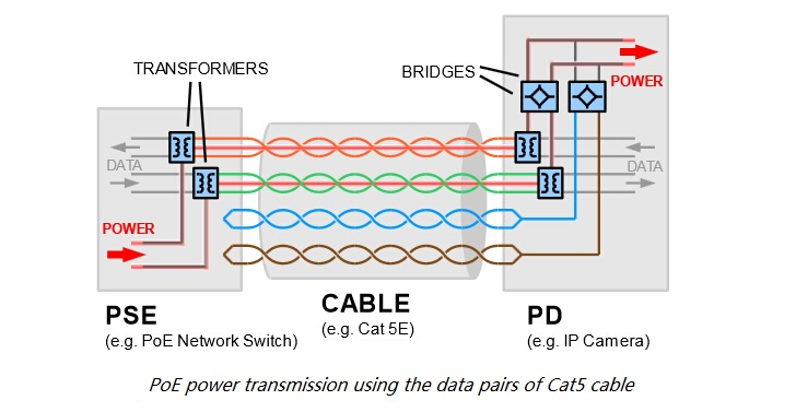 power over ethernet analysis blog of fs com although each data signal can be carried in a single pair poe treats each pair of wires as a single conductor a reason for this is that using both
