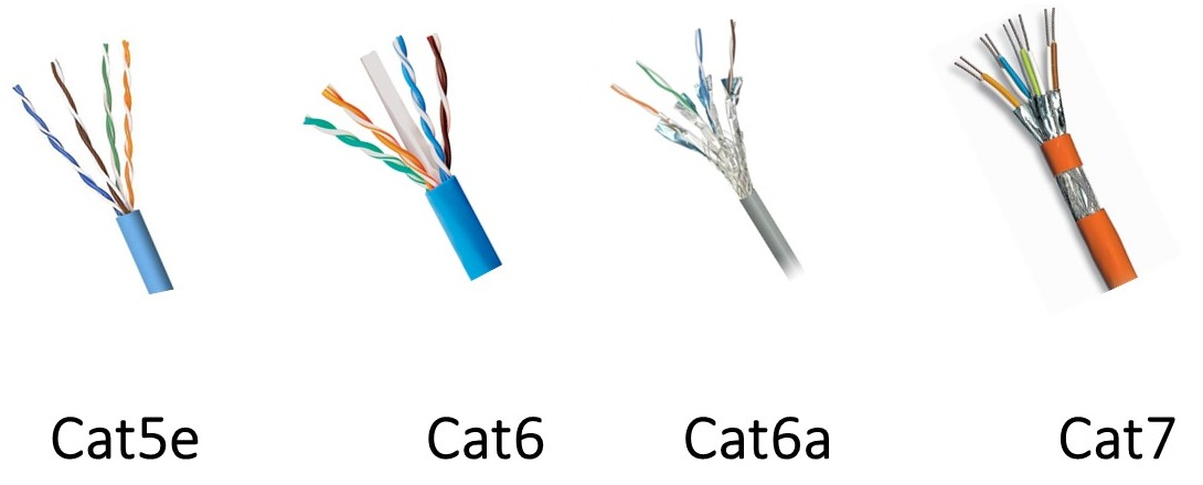 cat 5e, cat6, cat7 Ethernet Cables