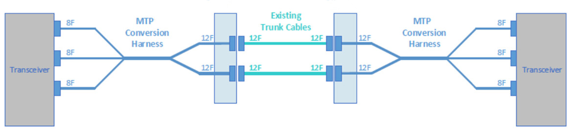 2x3 MTP conversion harness cables with 100% fiber utilization