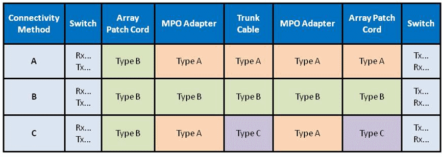 MTP/MPO polarity methods for parallel signals