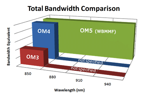 OM5 WideBand Multimode_Fiber_Bandwidth_Comparison_Chart