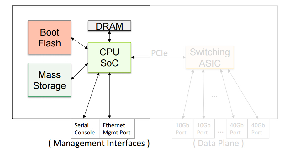switch management Ethernet interface