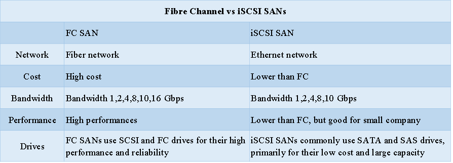 Fibre Channel vs iSCSI SAN