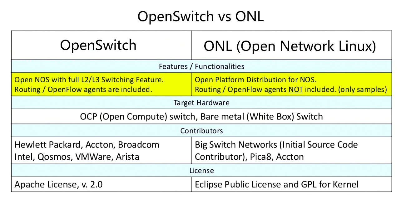 ONL vs OpenSwitch