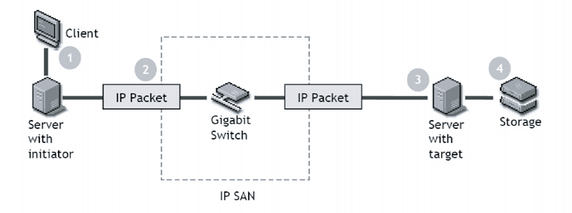 how iSCSI works