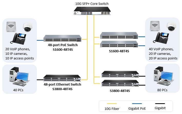 Deploying the 48 port managed PoE switch FS S1600-48T4S in access layer