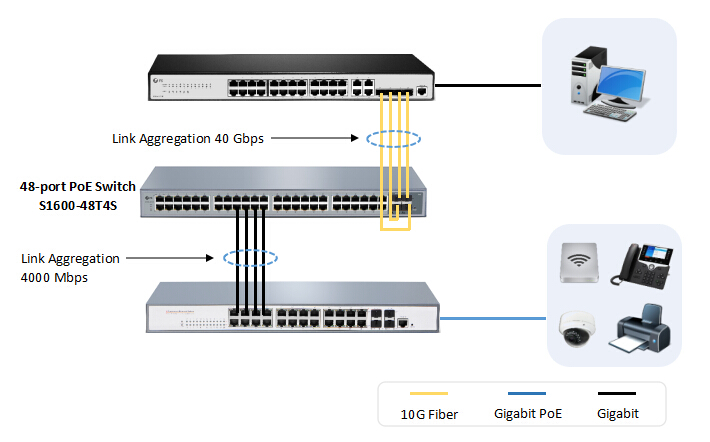 Deploying the 48 port managed PoE switch FS S1600-48T4S as a core switch