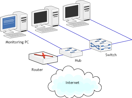 hub-network switch-router