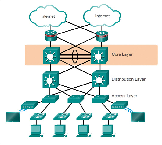 hierarchical internetworking model for distribution switch vs access Switch vs core switch