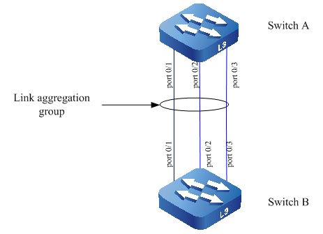 LAG (Link Aggregation) Flow