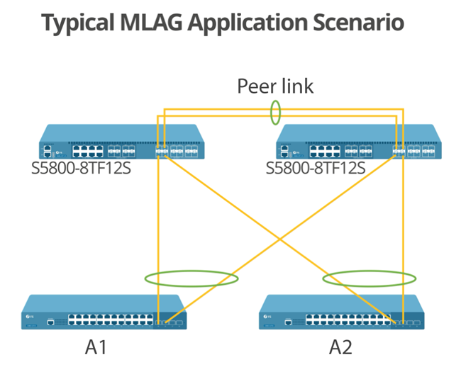Figure 4: Typical MLAG Application Scenario