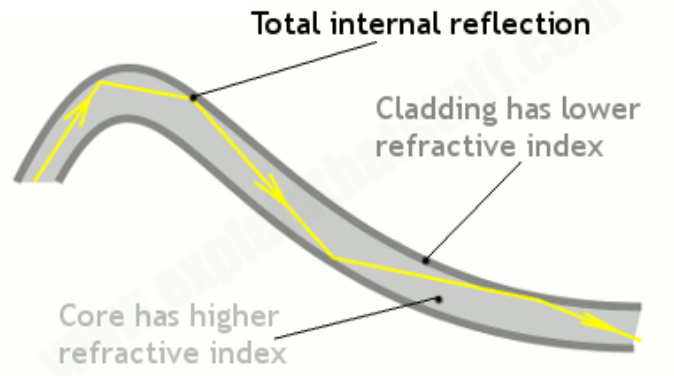 fiber-optics-total-internal-reflection