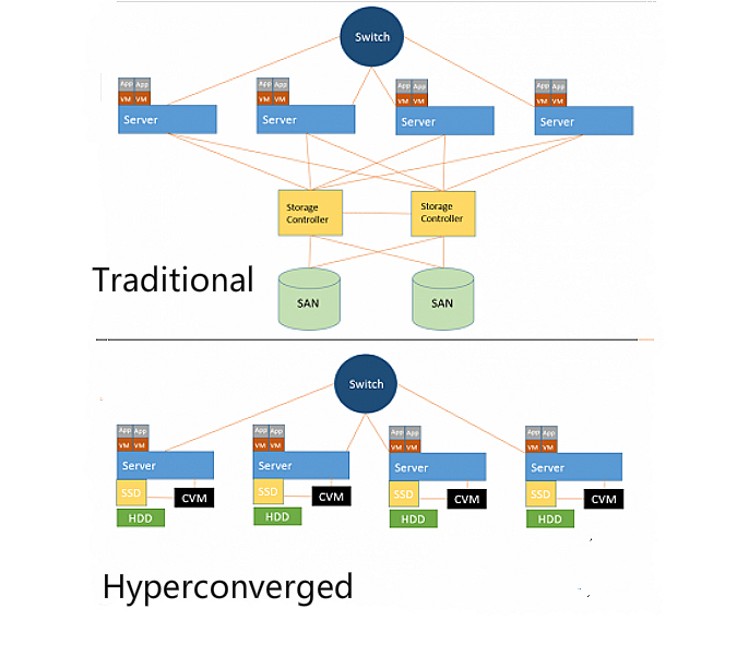 web-scale vs hyperconverged