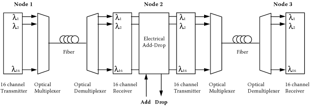 the future trends of cwdm transceivers