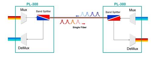 Talk about WDM Devices and Fiber Optical Splitters - Fiber Optic