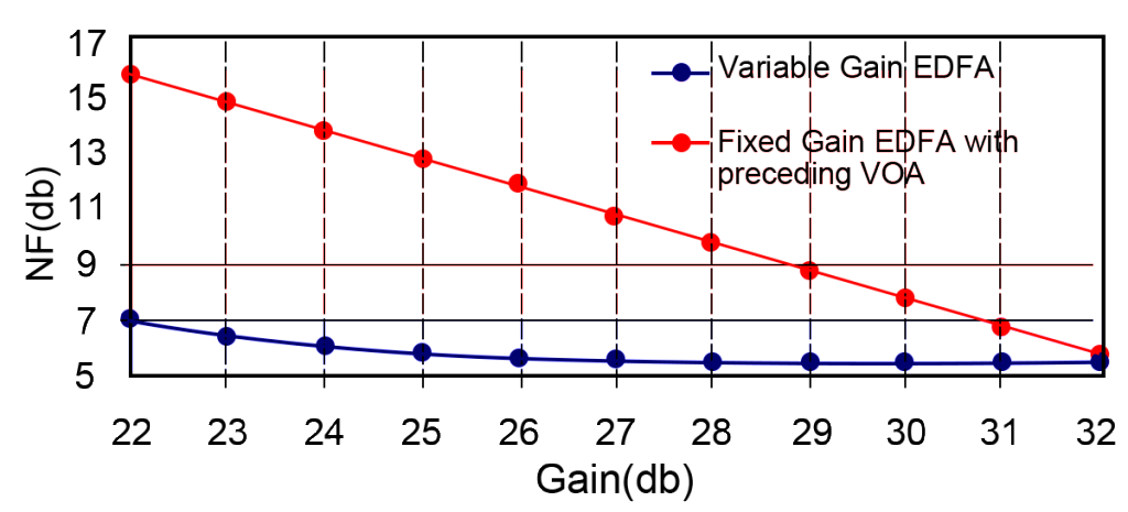 NF/Gain Comparison between Fixed and Variable Gain EDFA
