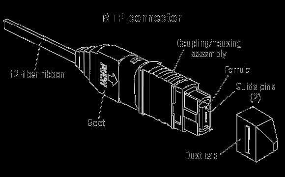 12-Fiber Şerit Kablo ile MTP Bağlayıcı