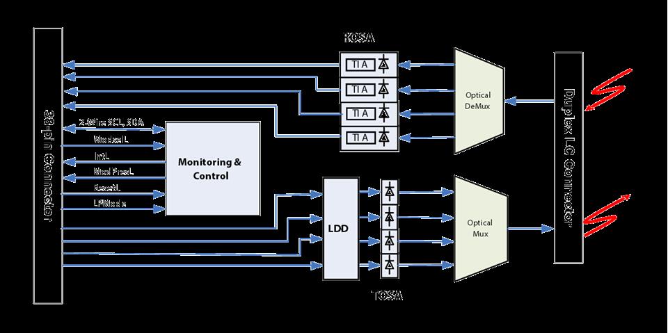 Marketing Fiberstore S 40g Qsfp Lr4 Transceivers Fiber