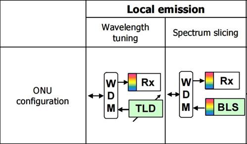 Local emission solution