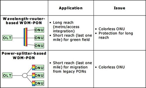 Two types of WDM-PON