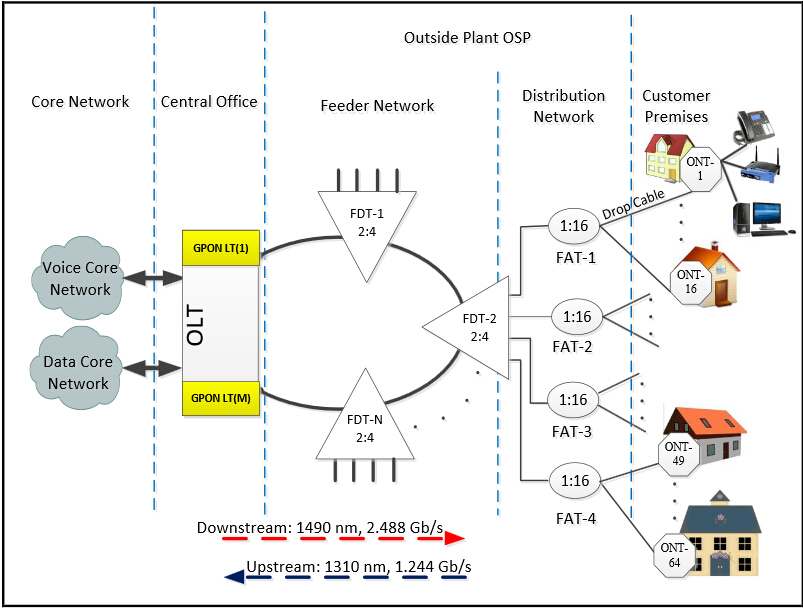FTTH Access Network Based on GPON