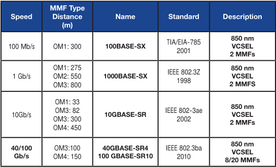 Estándar Ethernet 40G