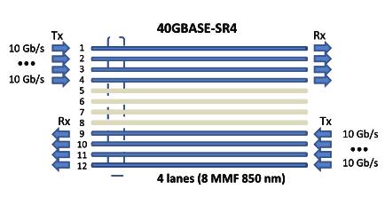 40GBASE-SR4