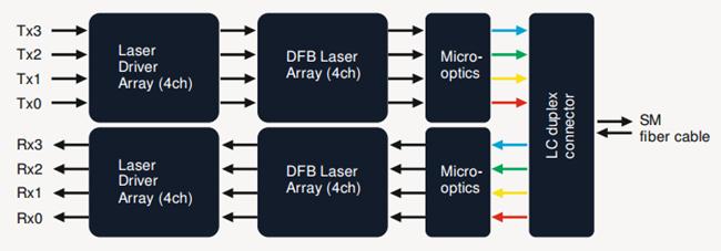 Émetteur-récepteur QSFP + 40GBASE-LR4 CWDM