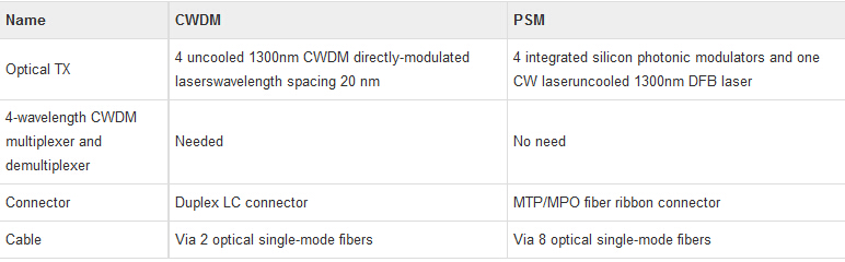 difference between cwdm and psm