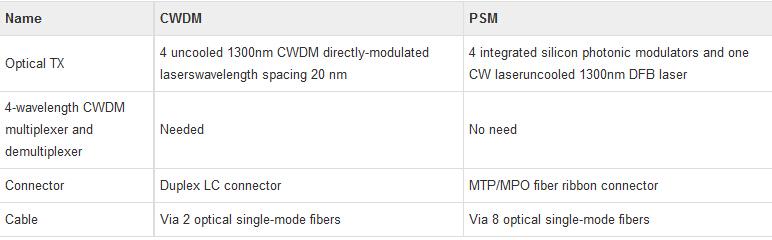 différence entre cwdm et psm