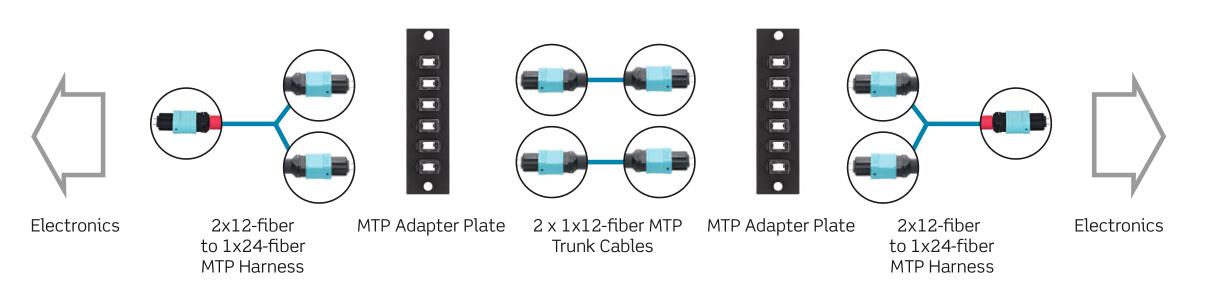 12-fiber MTP cabling for 100G