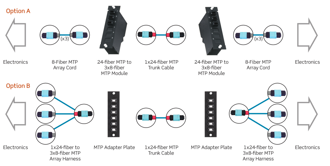 24-fiber MTP cabling for 40G