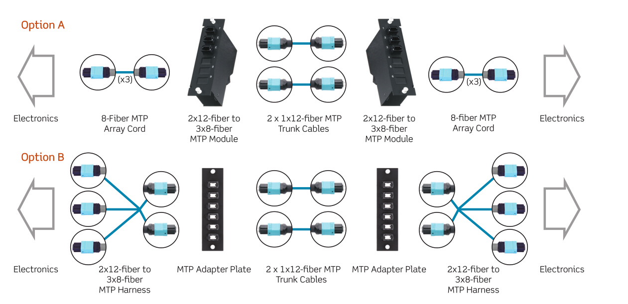 12-Fiber MTP cabling for 40G