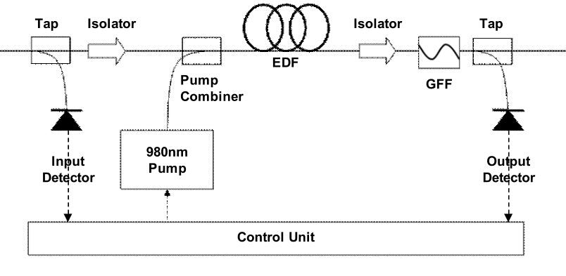 EDFA components