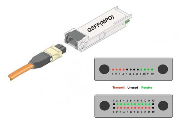 MPO konektörü