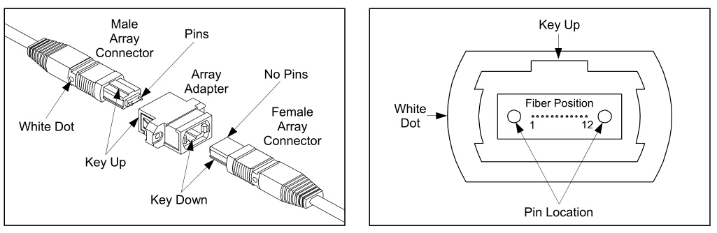MTP/MPO connector