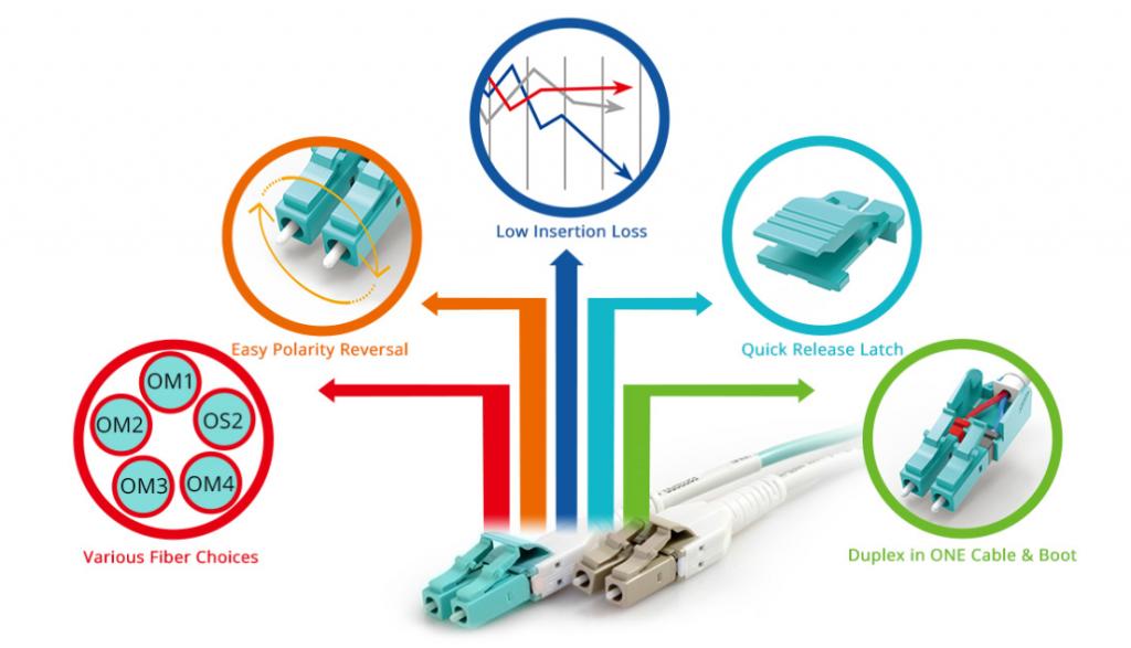 LC uniboot fiber patch cables