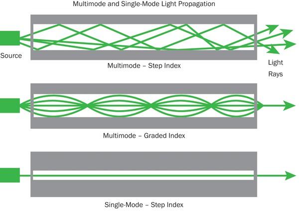 single-mode-fiber-multimode-fiber