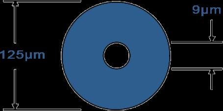 singlemode fiber core