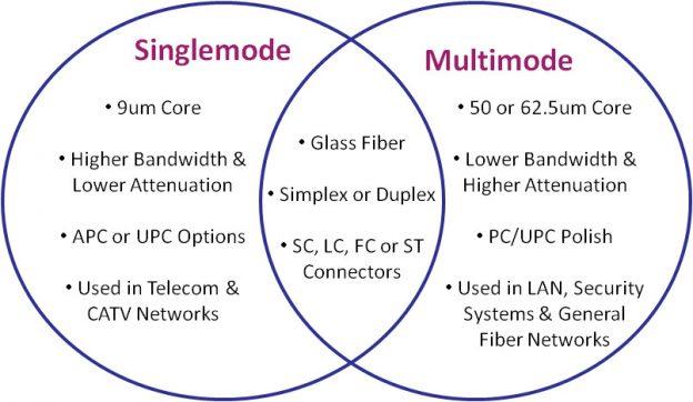 sm fiber vs mm fiber
